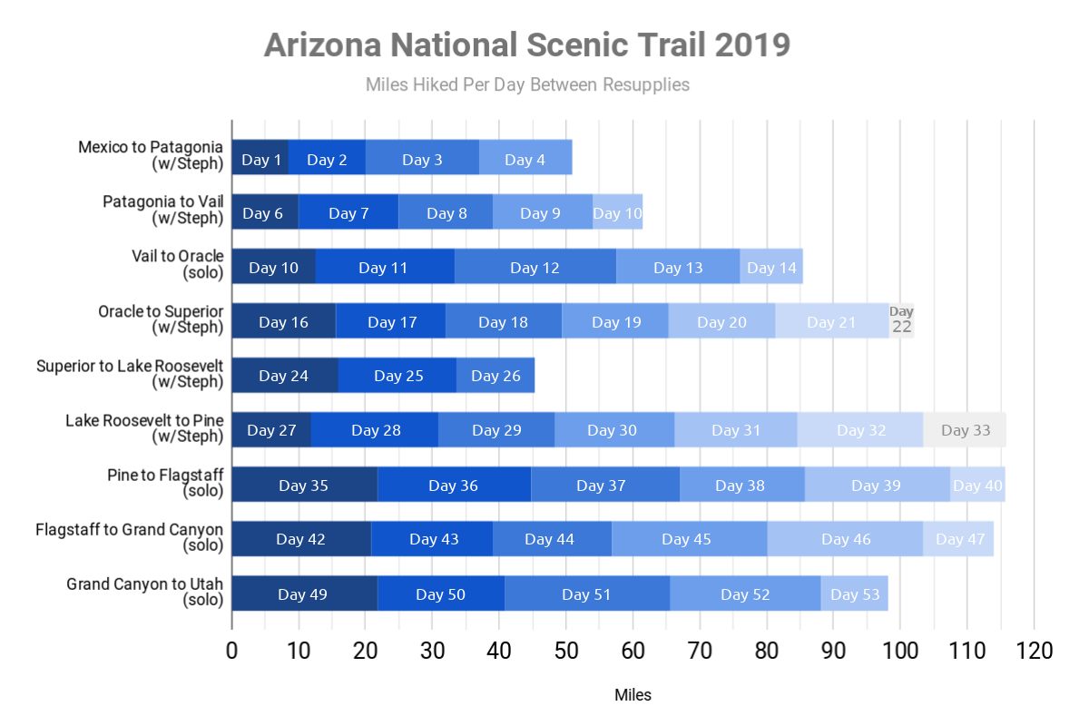 Infographic of my 2019 thru-hike of the Arizona National Scenic Trail