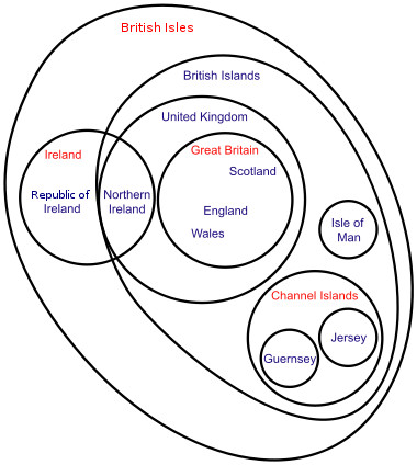 Terminology of the British Isles Euler diagram