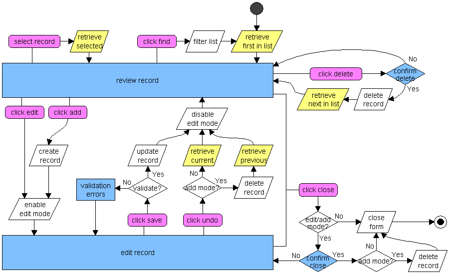 State Transition Diagram For The Cruud Model