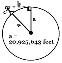 diagram plotting distance to horizon