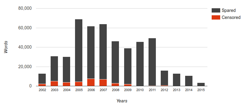 Graph of blog post words unpublished by year