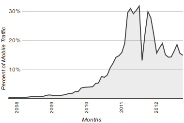 Percentage of all mobile traffic to Justinsomnia from November 2007 to October 2012