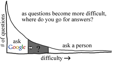 hypothetical long tail of number of questions versus difficulty