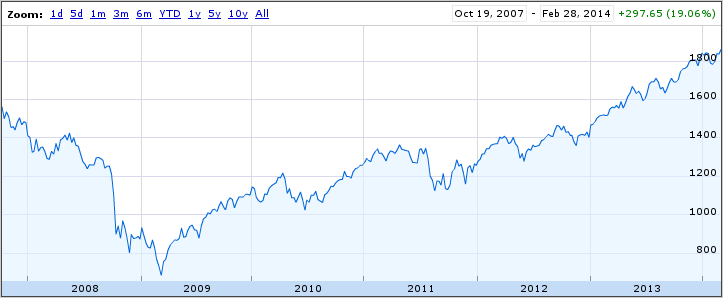 Graph of the S&P 500 index from October 2007 through February 2014