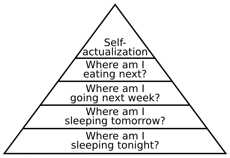 The Traveler's Hierarchy of Needs (after Maslow)